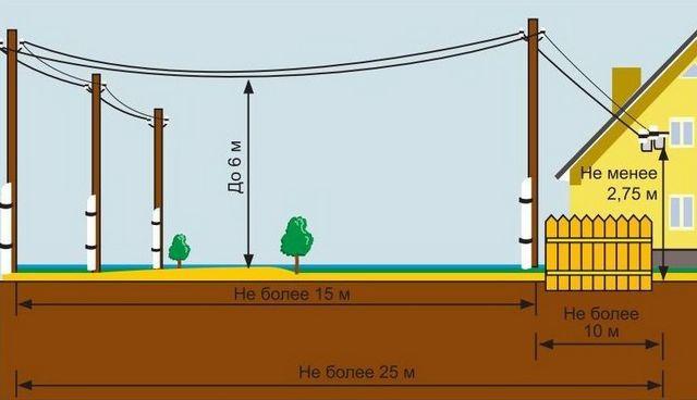 Общая схема воздушной линии к дому