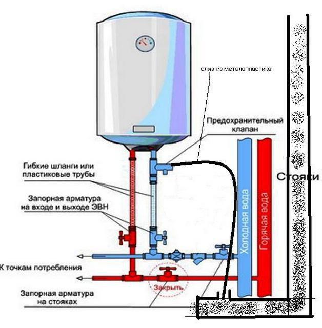 Принципиальная схема подключения бойлера к водопроводу