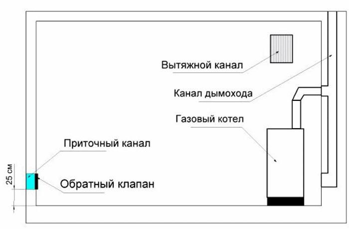 вентиляция котельной частного дома требования