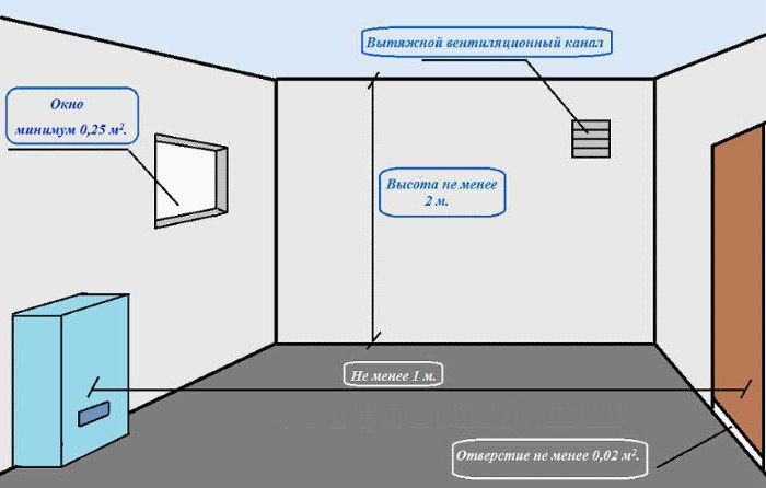 требования к вентиляции котельной в частном доме