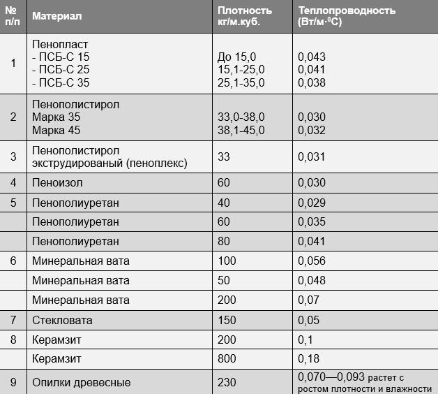 Коэффициент теплопроводности утеплителей (таблица)