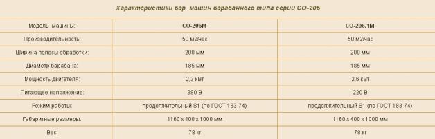 Технические характеристики паркетно-шлифовальной машины СО-206