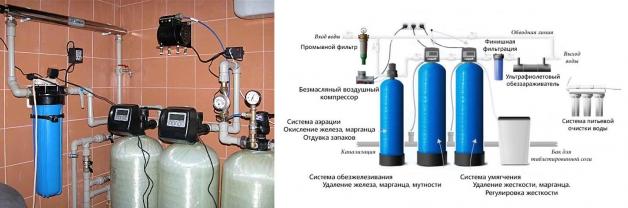 Фильтры для системы водоснабжения дома + схема