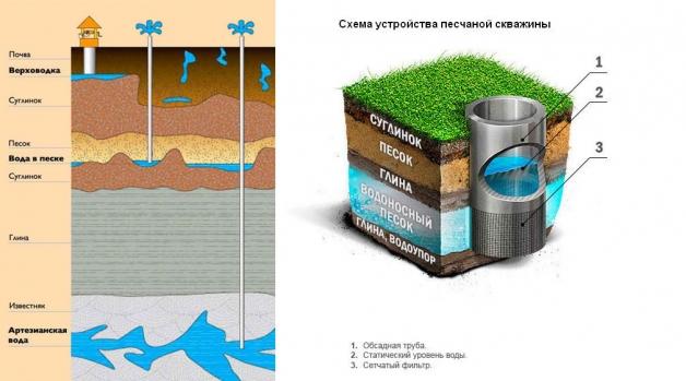 Схема устройства песчаной скважины («на песок»)