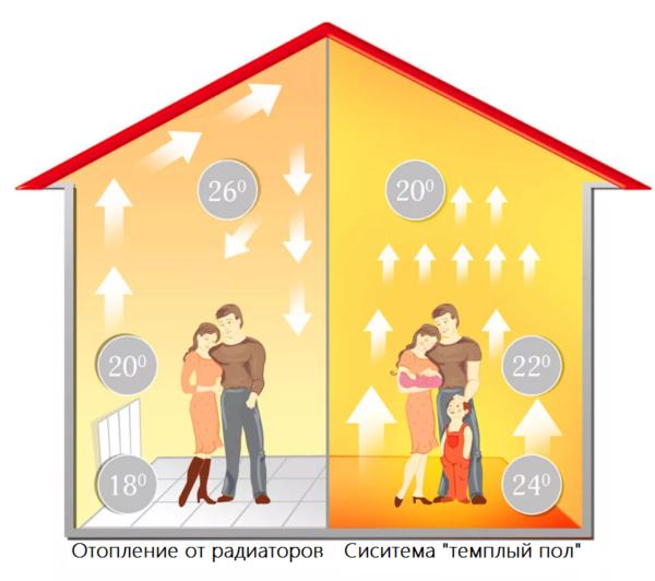 Преимущество системы отопления «теплый пол»