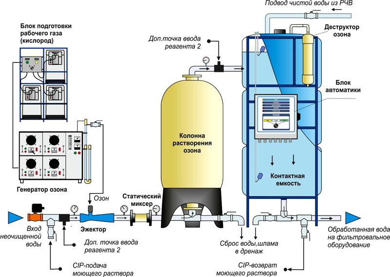 Озонирование жидкости