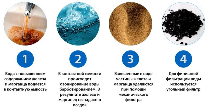 Общий принцип очистки