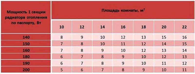 Таблица расчета мощности радиатора по площади помещения