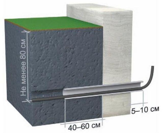 Размещение металлической гильзы для прохождения кабеля через фундамент