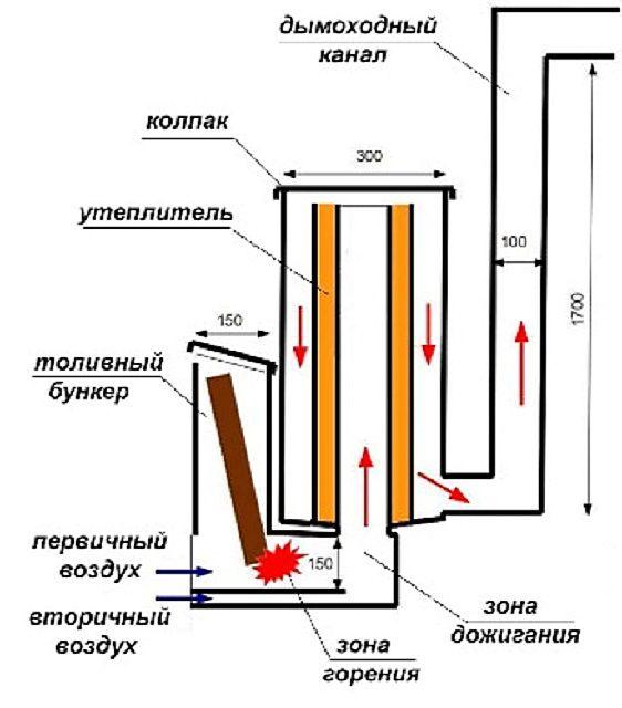 Схема движения потоков газов в печи-ракете