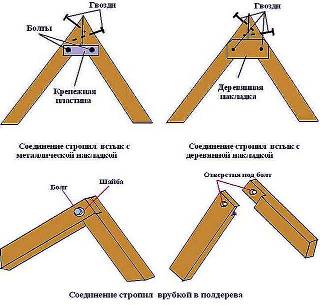 Взаимное соединение стропильных ног в области конька
