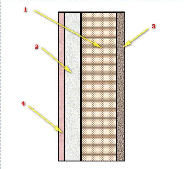 Упрощенная схема многослойной ограждающей конструкции