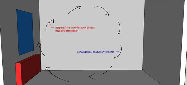Конвекция воздушных потоков в помещении с радиатором отопления