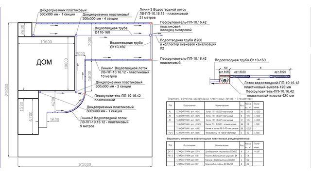План системы точечного и линейного дренажа