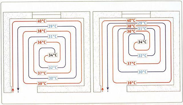 """Раскладка греющего контура """"улиткой"""" с постоянным шагом (слева) и с переменным нагом (справа)"""