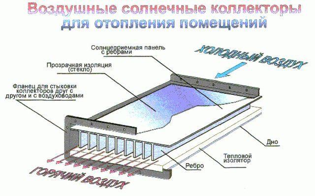 Схема работы воздушного солнечного коллектора