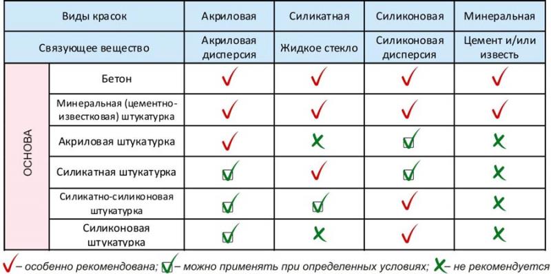 Особенности водоэмульсионной акриловой краски