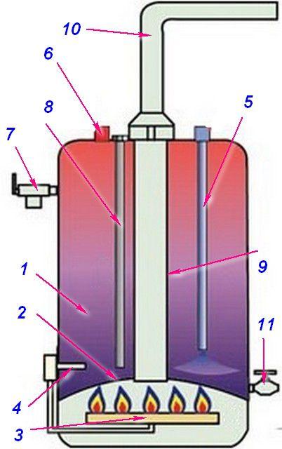 Схема устройства газового бойлера