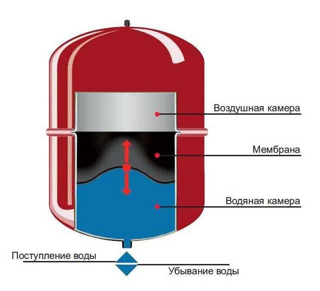 Примерная схема устройства расширительного бака