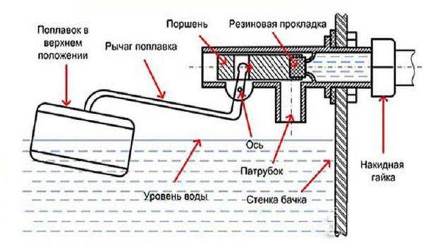 Устройство поплавкового механизма в унитазном бачке