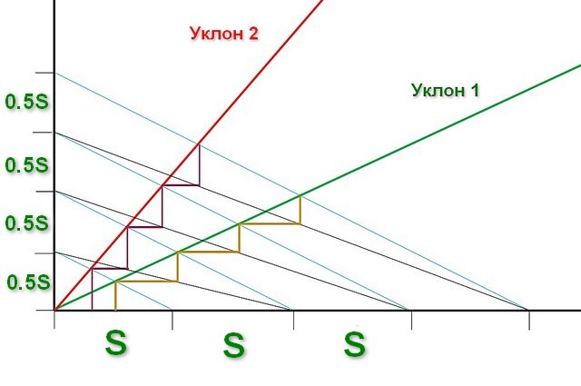 Графический способ точного определения оптимальных размеров ступени лестницы