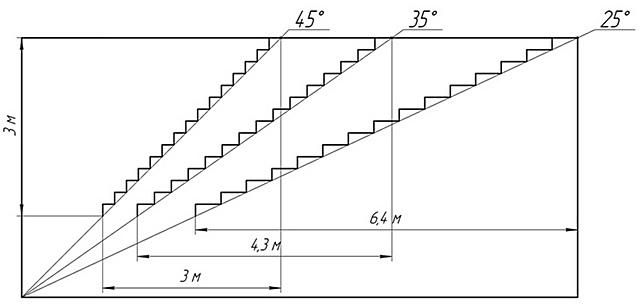 Одинаковая высота подъёма, но различный угол крутизны лестницы. Хорошо видно, как меняется длина ее горизонтальной проекции.