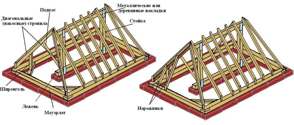 Проект четырехскатной крыши