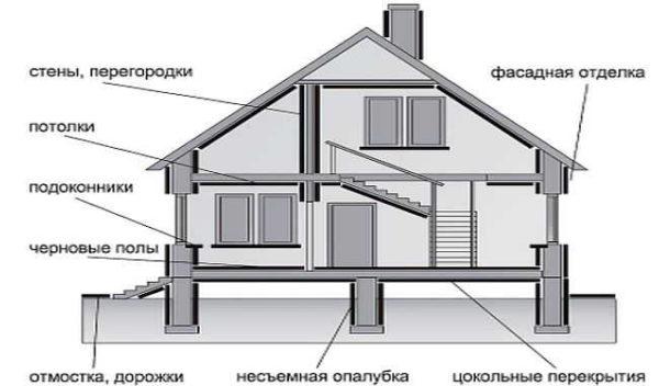 Примеры использования ЦСП в строительстве и отделке частных домов