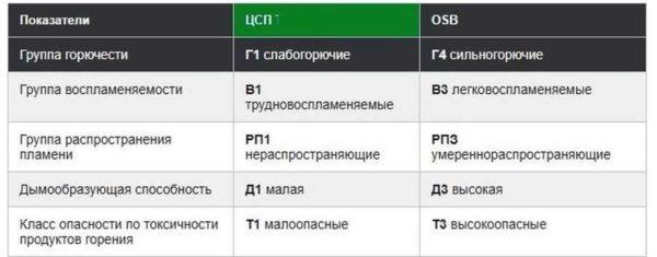 Сравнение ЦСП и ОСБ по горючести