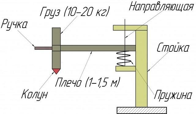Принципиальная схема устройства ручного механического дровокола.