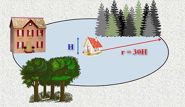 Принимаются в расчет только те препятствия для ветра, которые расположены от дома в пределах определенного радиуса