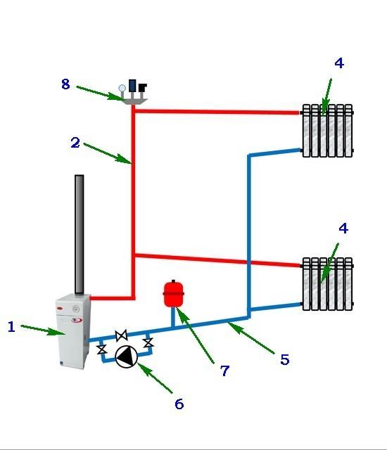 Принципиальная схема простейшей системы отопления закрытого типа