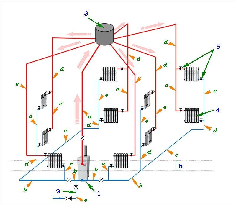 Примерная схема системы отопления двухэтажного дома (с естественной циркуляцией теплоносителя)