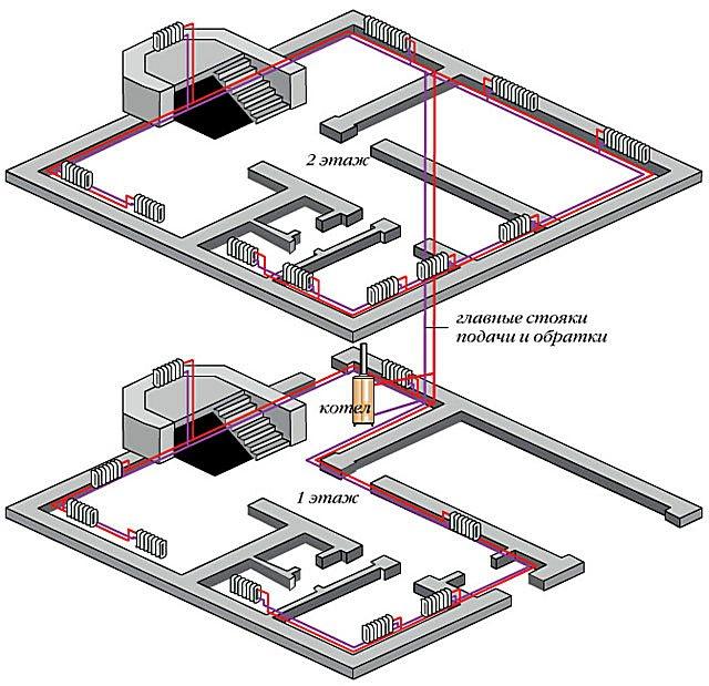 В данной схеме – только одна пара стояков, а по этажам выполнены индивидуальные горизонтальные разводки