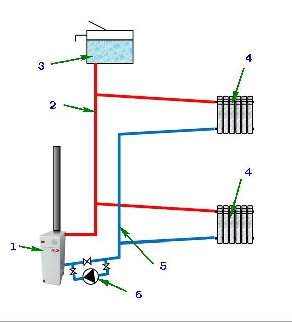 Принципиальная схема двухтрубной системы отопления открытого типа