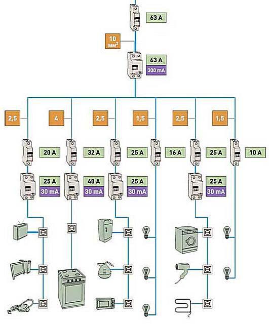 Вполне логичный вариант квартирной электрической сети
