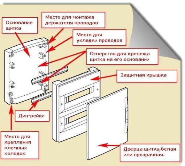 Комплектация и устройство навесного распределительного щитка