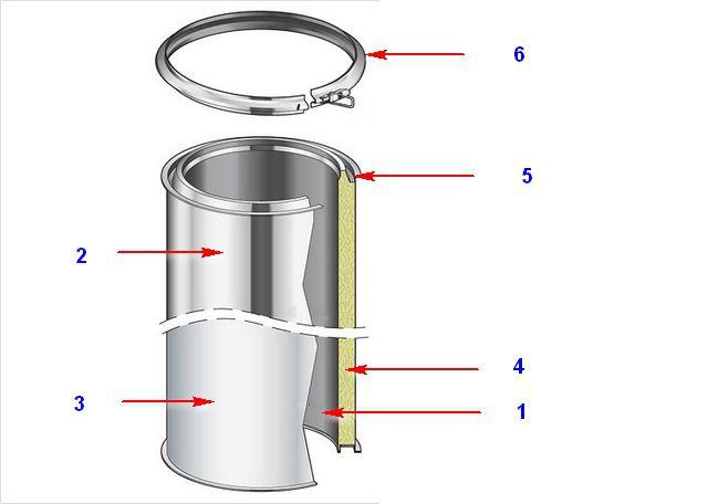 Схема строения сэндвич-элемента для дымохода