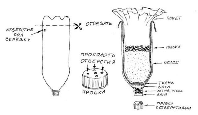 Схема заполнения бутылки фильтрующими слоями