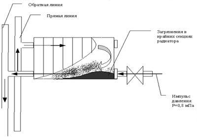 Гидродинамический способ промывки системы отопления
