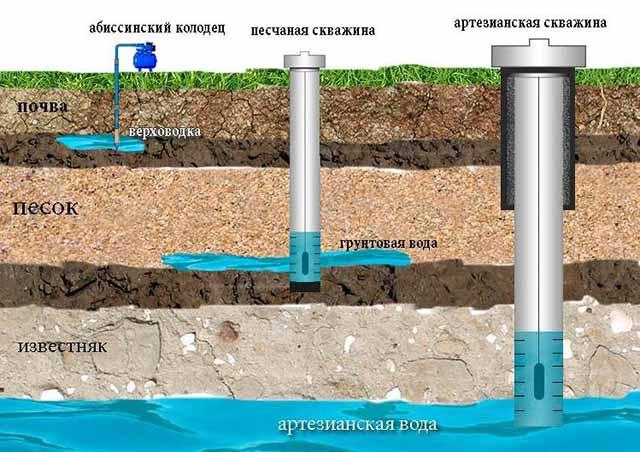 Виды подземных источников воды