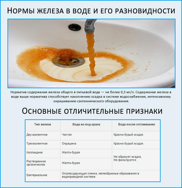 Вред от избытка вещества