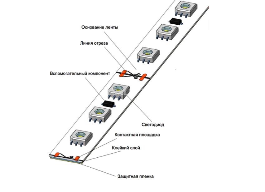 Схема строения светодиодной ленты