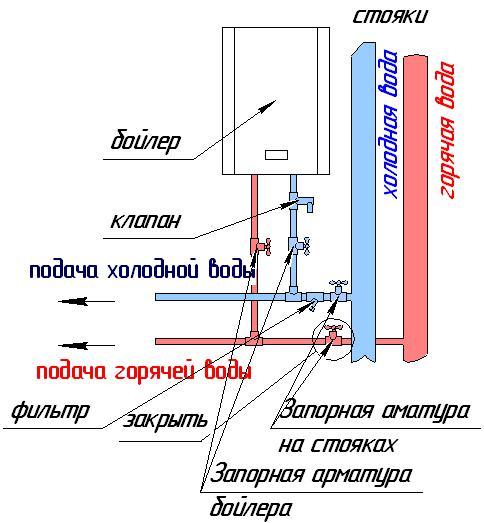 Схема крепления бойлера к стене