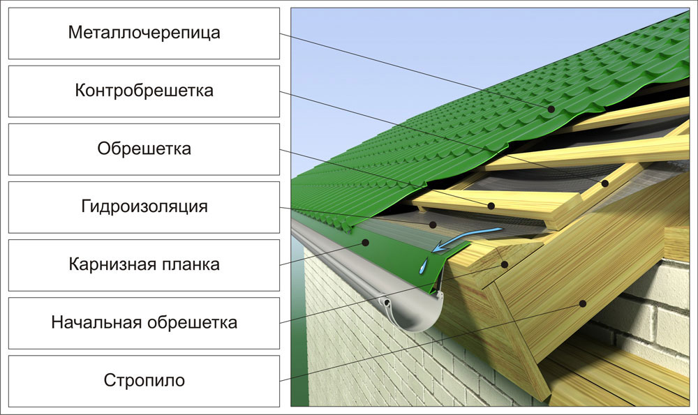 Гидроизоляция металлочерепичной крыши