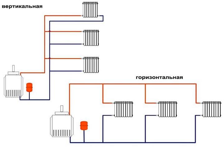Виды двухтрубных систем отопления