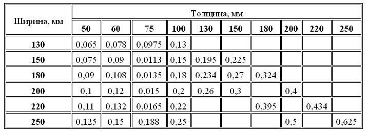 Таблица для расчета кубатуры
