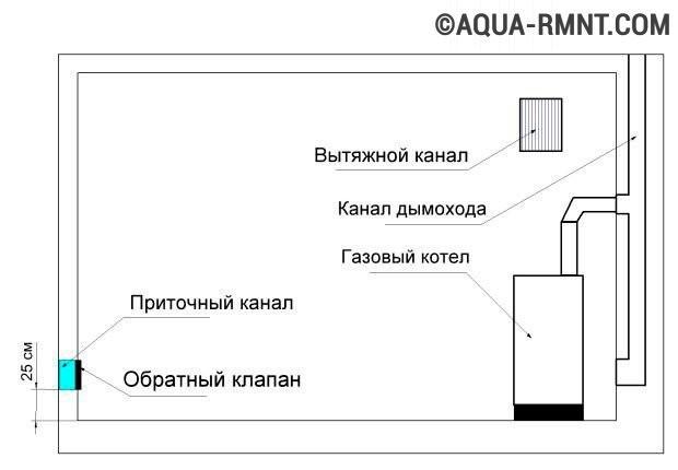 Схема естественной приточной вентиляции котельной