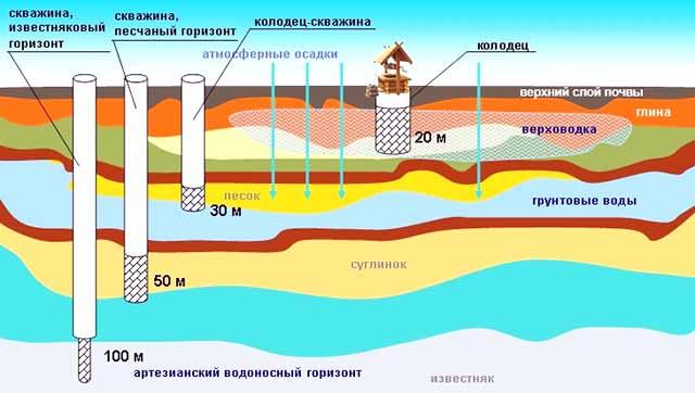 Размещение водоносных слоев в земле