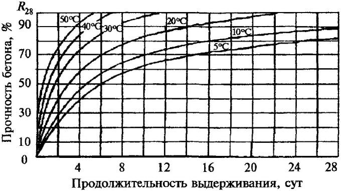 График набор прочности по суткам
